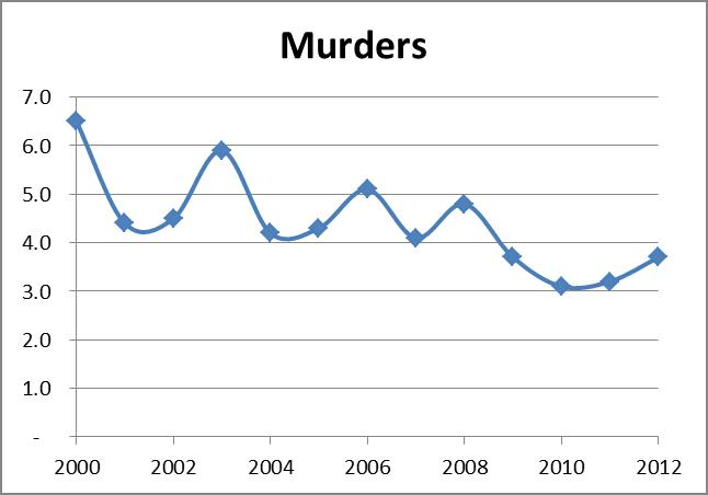 Murders in Seattle over time per capita