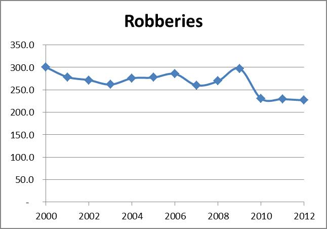 Robberies in Seattle overtime per capita