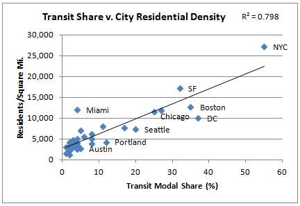 Transit vs density