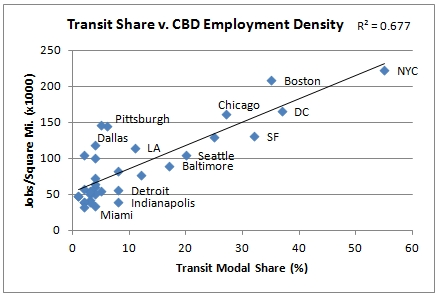 Transity vs CBD employment