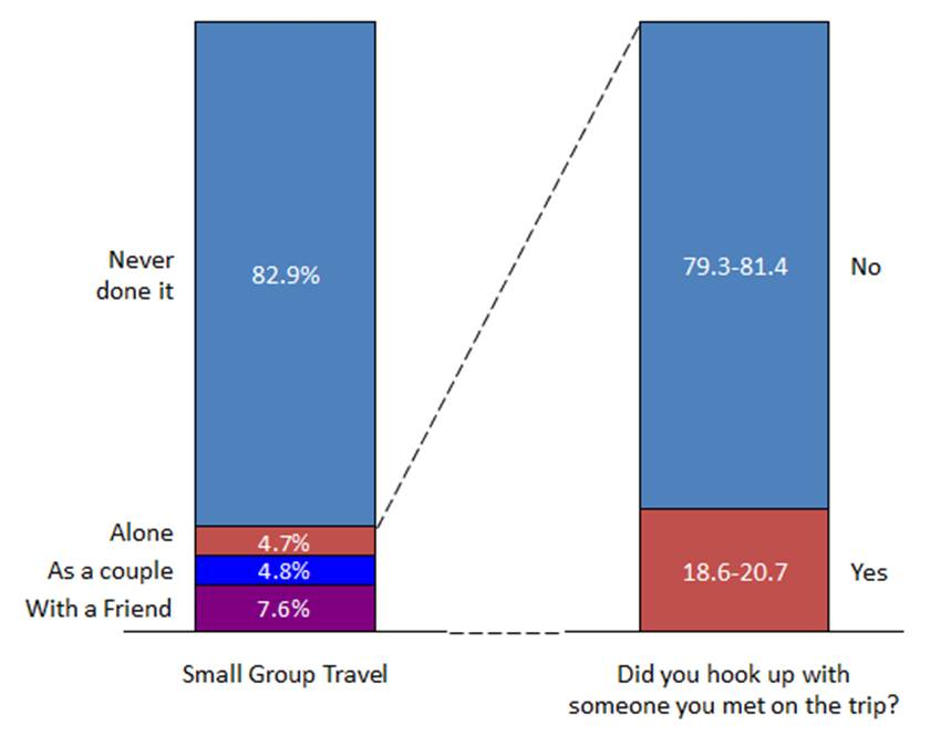 Small group travel Chart 1